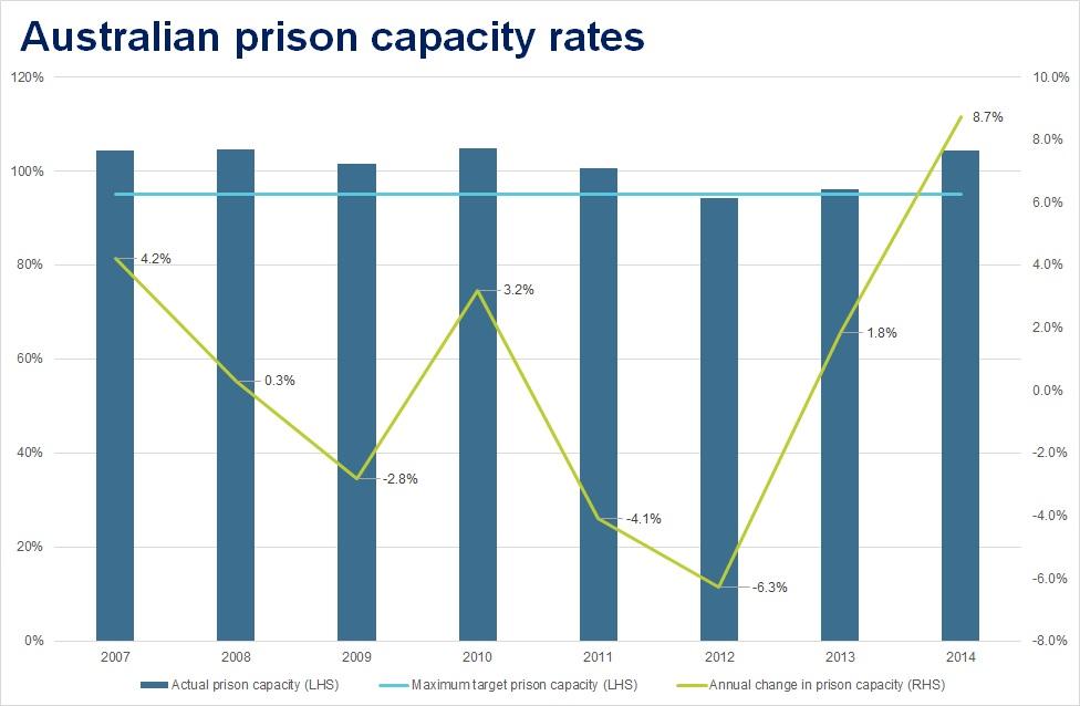 Australian prison capacity rates